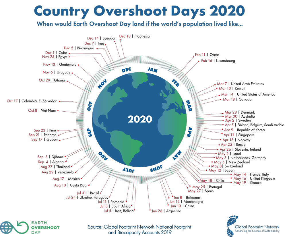 Earth Overshoot Day by Contry