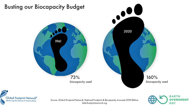 I år vil vi bruke 160% av verdens biokapasitet. Kilde: Earth Overshoot Day.